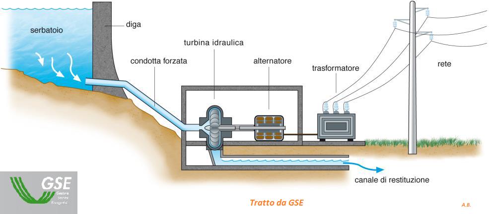 Idroeletrico energie for Tubo di scarico del riscaldatore dell acqua